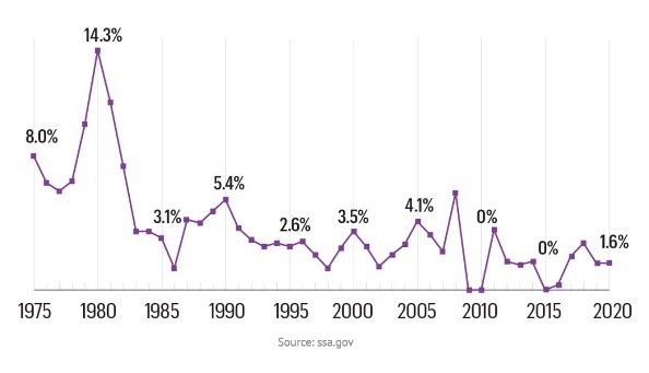 AARP shows us the historical COLA increases.