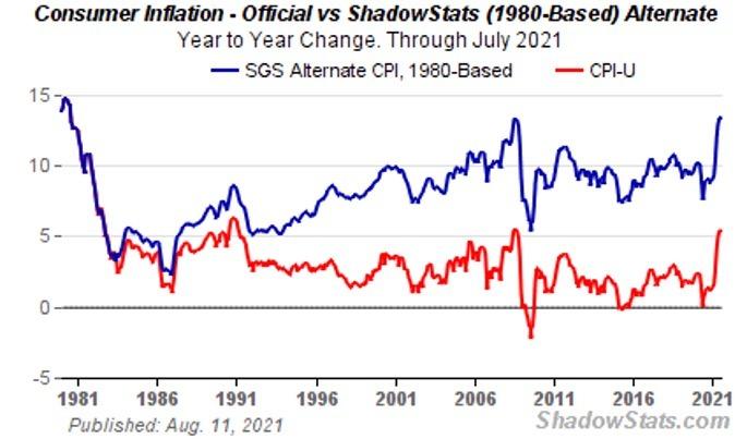 Shadowstats Chart