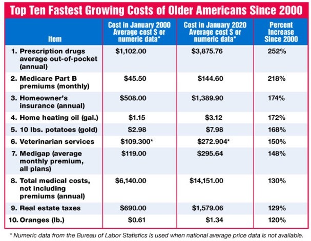 Chart: Fastest growing costs for older americans